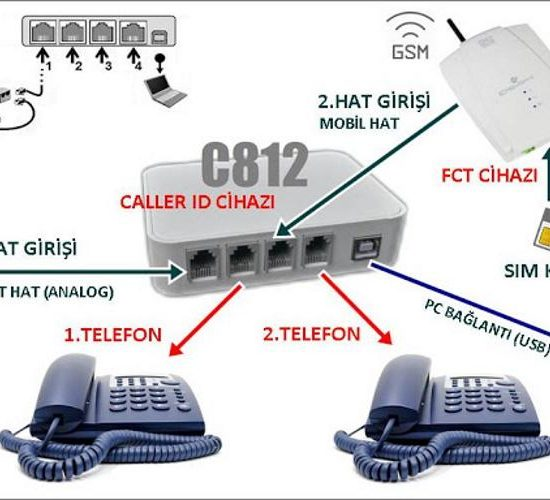 Caller ID Sipariş Sistemi